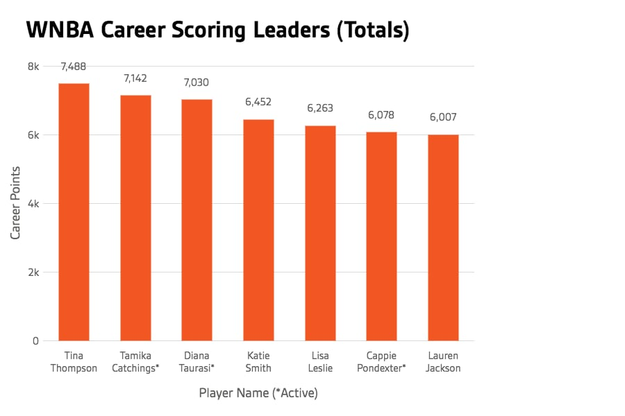 all-time-scoring-leader--totals-