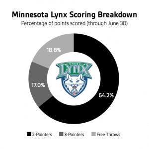 scoring-graphic-160701-lynx