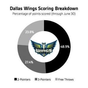 scoring-graphic-160701-wings