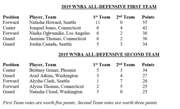 All Defensive Teams