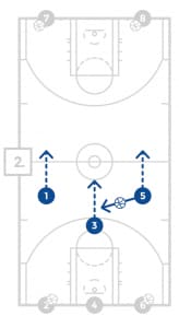 jrnba_allstar_pp11_fullcourtlaneshootingdrill_diagram2of12