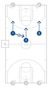 jrnba_allstar_pp11_fullcourtlaneshootingdrill_diagram4of12