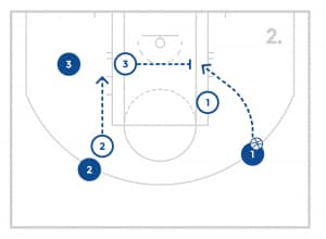 jrnba_allstar_pp3_3on3fromhelpthehelper_diagram2of4