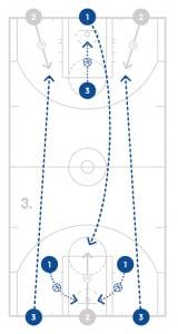jrnba_allstar_pp6_fullcourttransitionshootingdrill_diagram3of3