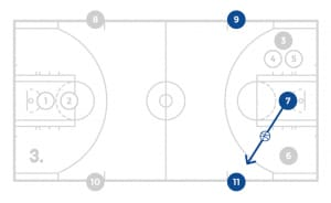 jrnba_allstar_pp7_11persontransitiondrill_diagram3of4