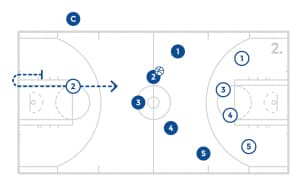 jrnba_allstar_pp8_lineuptransition_diagram2of2