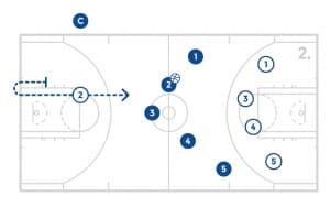 jrnba_allstar_pp8_lineuptransition_diagram2of2