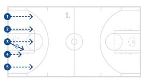 jrnba_mvp_pp3_5on0fastbreak_diagram1of8