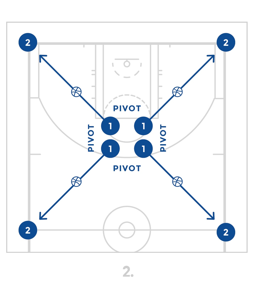 jrnba_starter_pp9_4cornerpassingdrill_diagram2of2